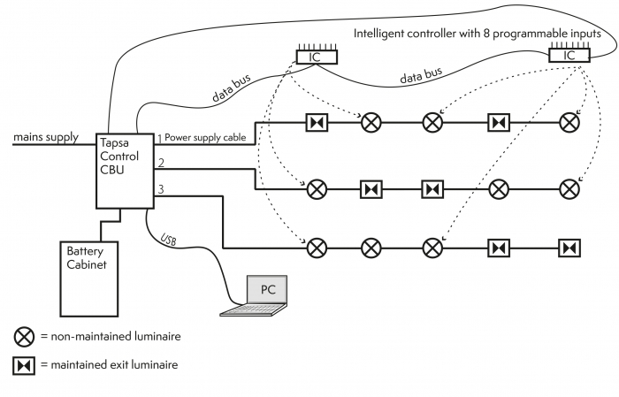 ic_jarjestelmakuvaus_2016_en?itok=iLN7bcyK intelligent controllers for central battery systems teknoware central battery system wiring diagram at bayanpartner.co