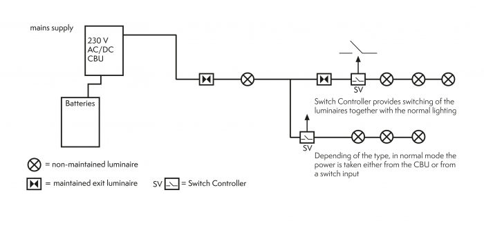 Switch controllers for central battery systems teknoware switch controller controls the emergency lights with a light switch or a timer under normal circumstances asfbconference2016 Choice Image